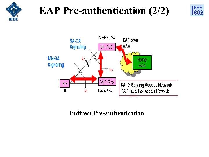 EAP Pre-authentication (2/2) Indirect Pre-authentication