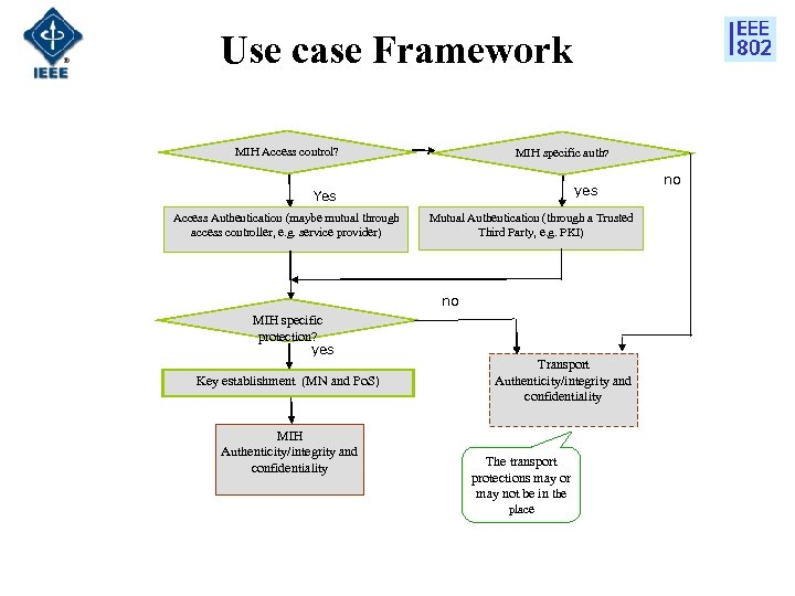 Use case Framework MIH Access control? MIH specific auth? yes Yes Access Authentication (maybe