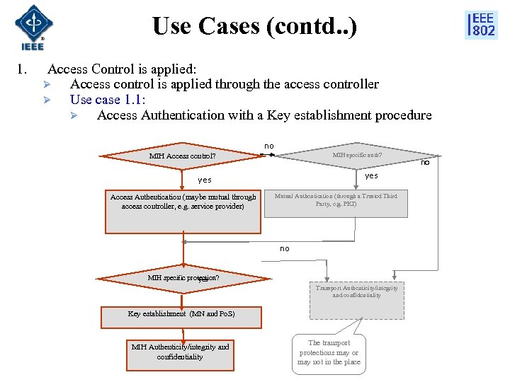 Use Cases (contd. . ) 1. Access Control is applied: Ø Access control is