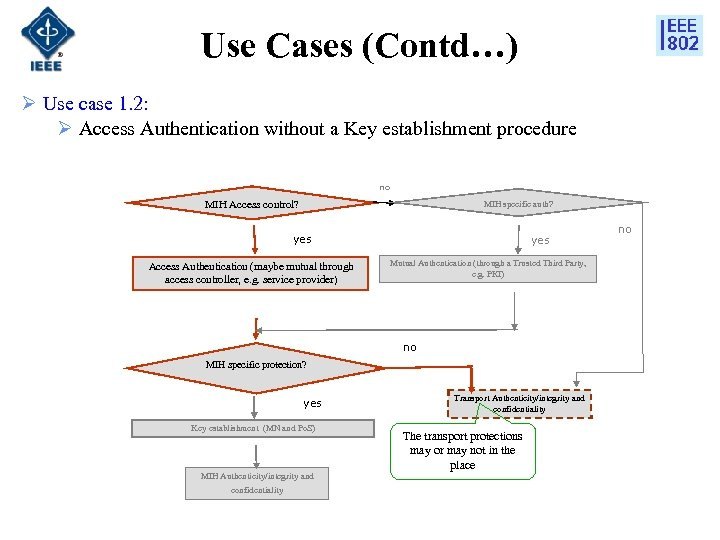 Use Cases (Contd…) Ø Use case 1. 2: Ø Access Authentication without a Key