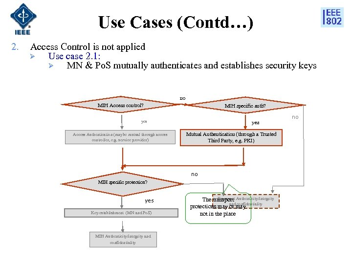 Use Cases (Contd…) 2. Access Control is not applied Ø Use case 2. 1: