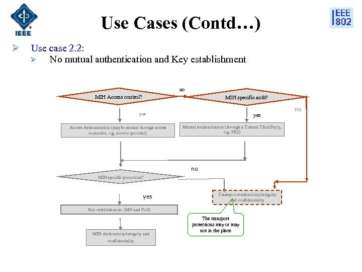 Use Cases (Contd…) Ø Use case 2. 2: Ø No mutual authentication and Key