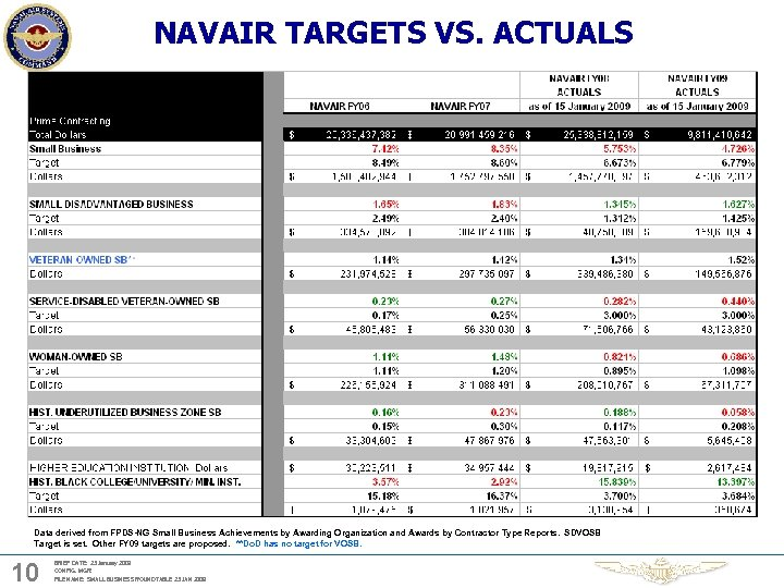 NAVAIR TARGETS VS. ACTUALS Data derived from FPDS-NG Small Business Achievements by Awarding Organization