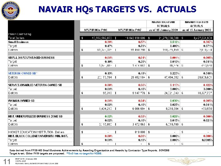 NAVAIR HQs TARGETS VS. ACTUALS Data derived from FPDS-NG Small Business Achievements by Awarding