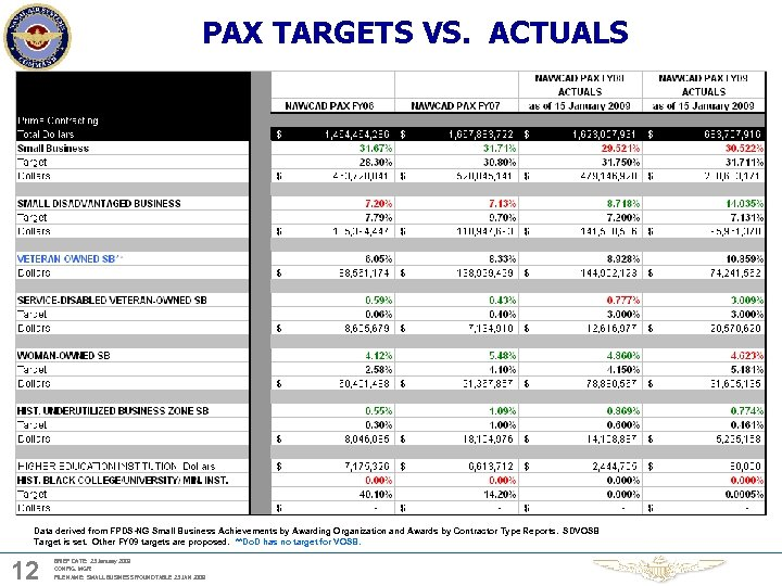 PAX TARGETS VS. ACTUALS Data derived from FPDS-NG Small Business Achievements by Awarding Organization