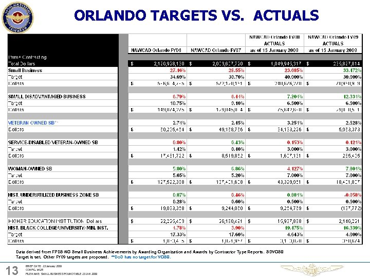ORLANDO TARGETS VS. ACTUALS Data derived from FPDS-NG Small Business Achievements by Awarding Organization