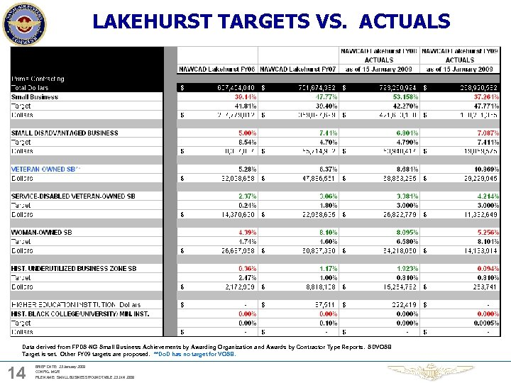 LAKEHURST TARGETS VS. ACTUALS Data derived from FPDS-NG Small Business Achievements by Awarding Organization