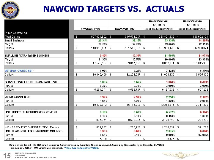 NAWCWD TARGETS VS. ACTUALS Data derived from FPDS-NG Small Business Achievements by Awarding Organization