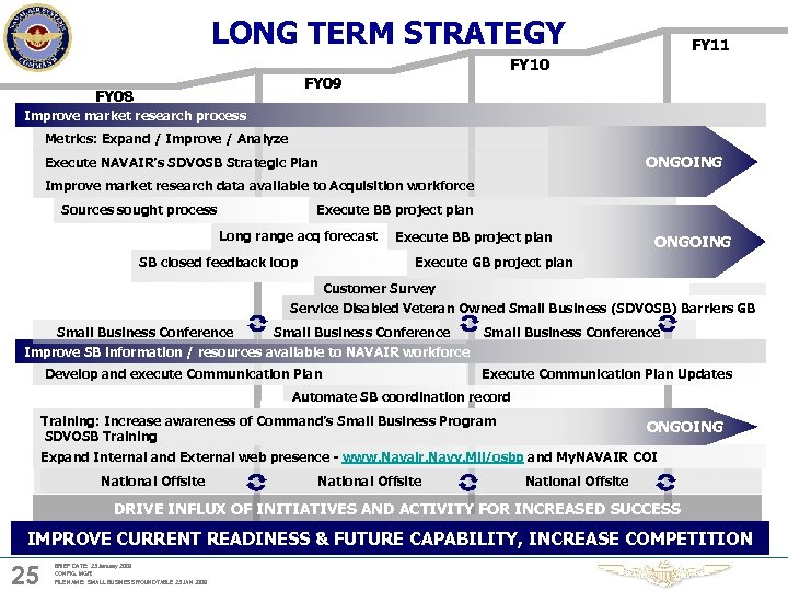 LONG TERM STRATEGY FY 11 FY 10 FY 09 FY 08 Improve market research