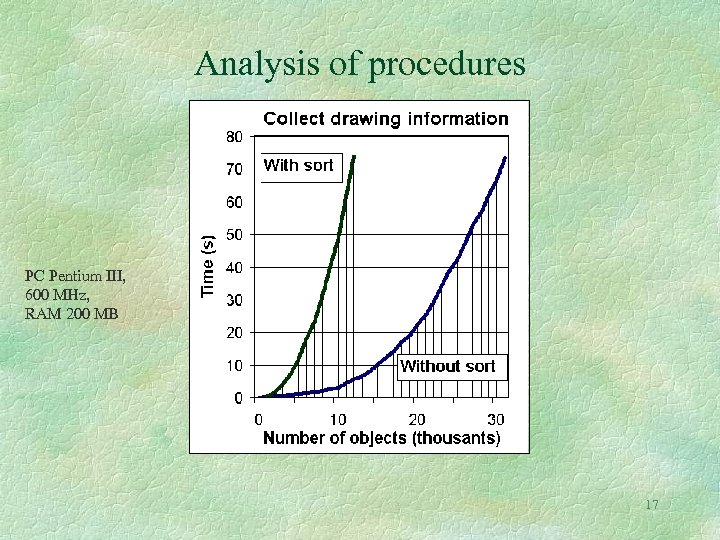 Analysis of procedures PC Pentium III, 600 MHz, RAM 200 MB 17