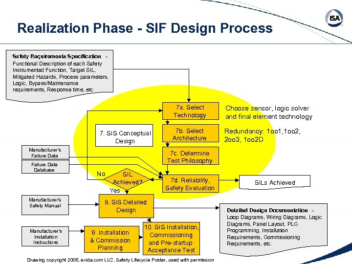 Realization Phase - SIF Design Process Safety Requirements Specification Functional Description of each Safety