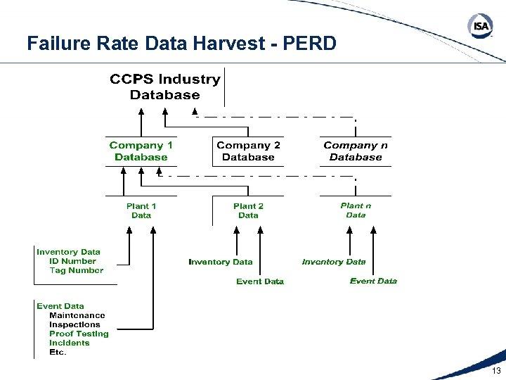 Failure Rate Data Harvest - PERD 13