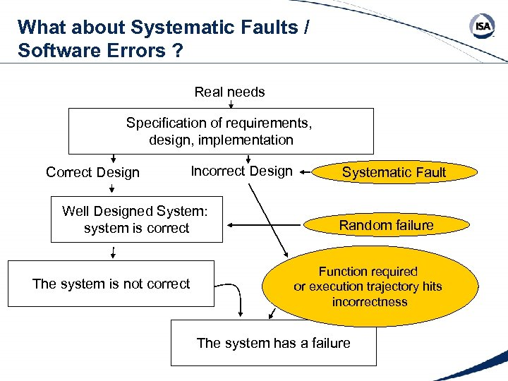 What about Systematic Faults / Software Errors ? Real needs Specification of requirements, design,