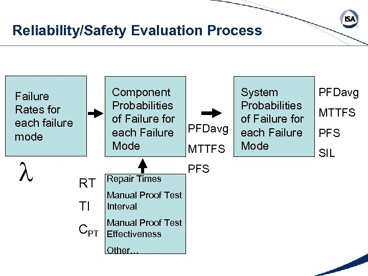 Reliability/Safety Evaluation Process Component Probabilities of Failure for each Failure Mode Failure Rates for