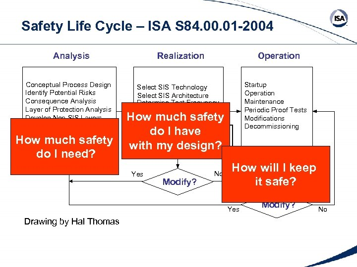 Safety Life Cycle – ISA S 84. 00. 01 -2004 Realization Analysis Conceptual Process