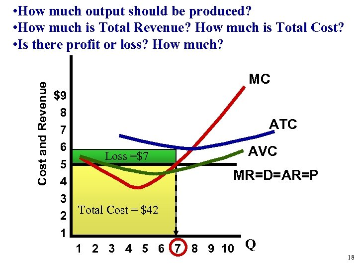 Cost and Revenue • How much output should be produced? • How much is