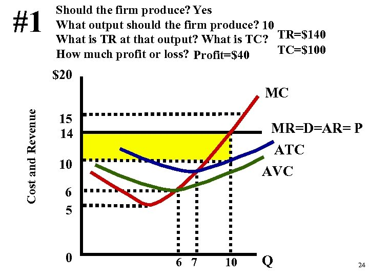 #1 Should the firm produce? Yes What output should the firm produce? 10 What