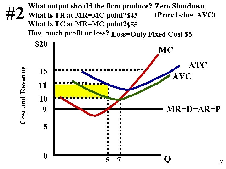 #2 What output should the firm produce? Zero Shutdown (Price below AVC) What is