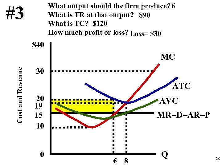 What output should the firm produce? 6 What is TR at that output? $90