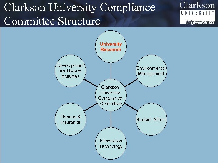 Clarkson University Compliance Committee Structure University Research Development And Board Activities Environmental Management Clarkson