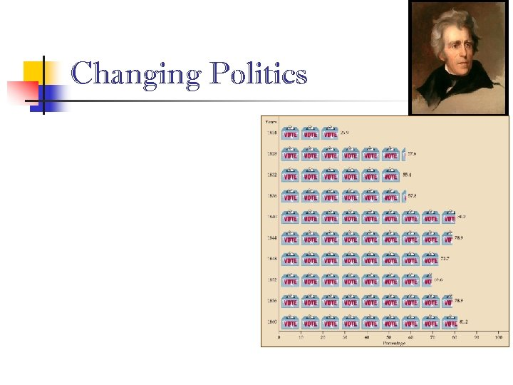 Changing Politics