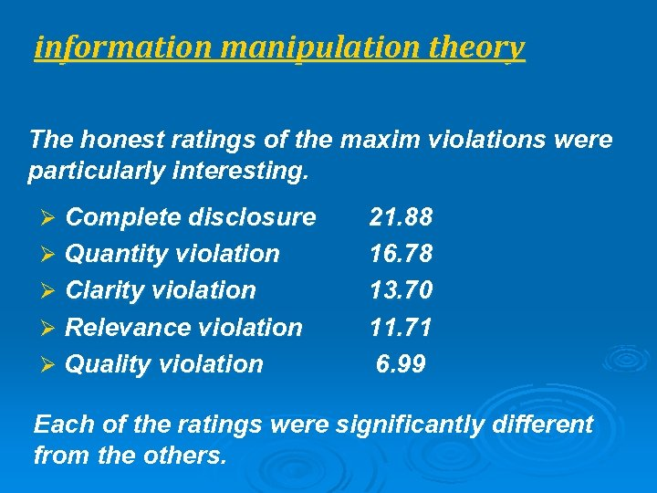 information manipulation theory The honest ratings of the maxim violations were particularly interesting. Ø