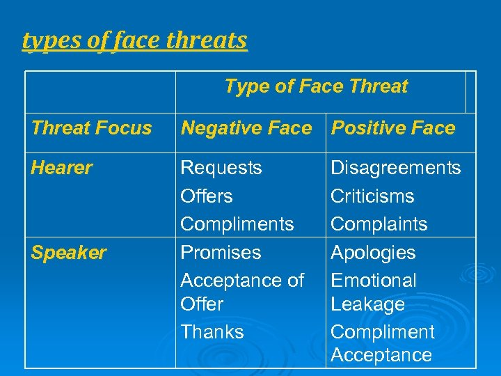 types of face threats Type of Face Threat Focus Negative Face Positive Face Hearer