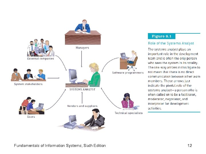 Fundamentals of Information Systems, Sixth Edition 12