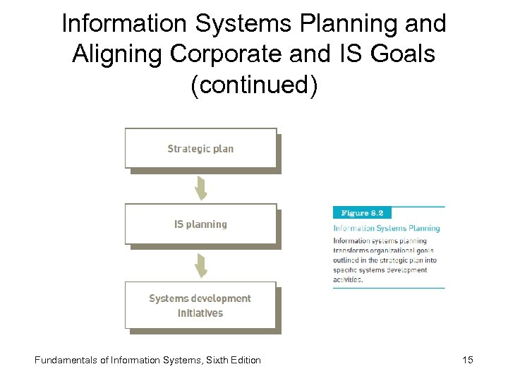 Information Systems Planning and Aligning Corporate and IS Goals (continued) Fundamentals of Information Systems,