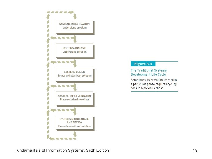 Fundamentals of Information Systems, Sixth Edition 19