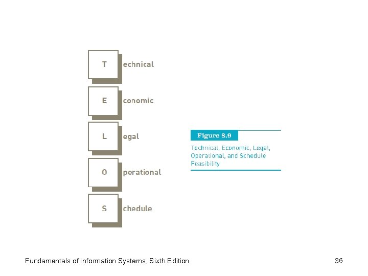 Fundamentals of Information Systems, Sixth Edition 36