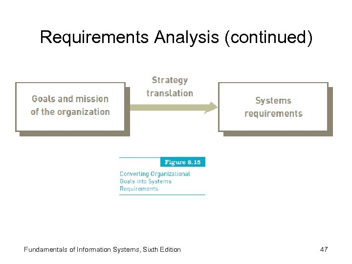 Requirements Analysis (continued) Fundamentals of Information Systems, Sixth Edition 47
