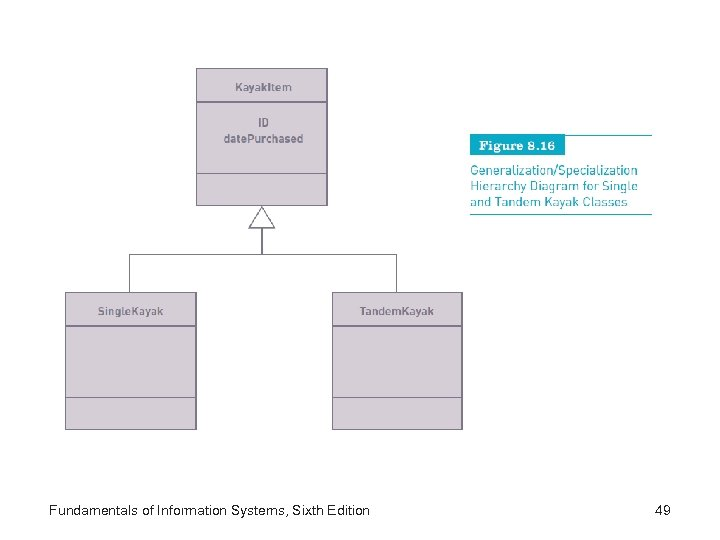 Fundamentals of Information Systems, Sixth Edition 49