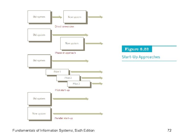 Fundamentals of Information Systems, Sixth Edition 72