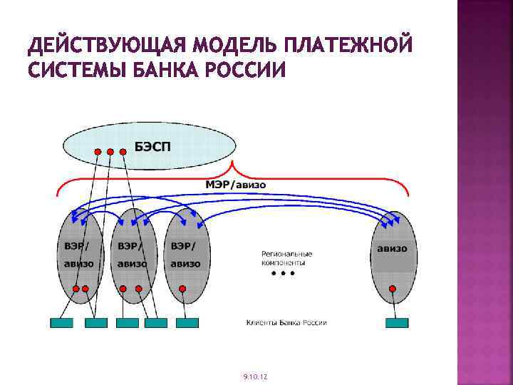 ДЕЙСТВУЮЩАЯ МОДЕЛЬ ПЛАТЕЖНОЙ СИСТЕМЫ БАНКА РОССИИ 9. 10. 12