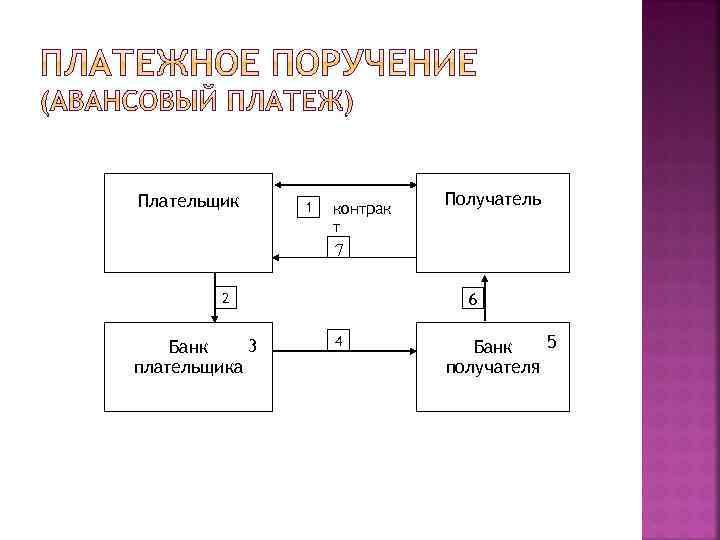 Плательщик 1 контрак т Получатель 7 2 3 Банк плательщика 6 4 5 Банк