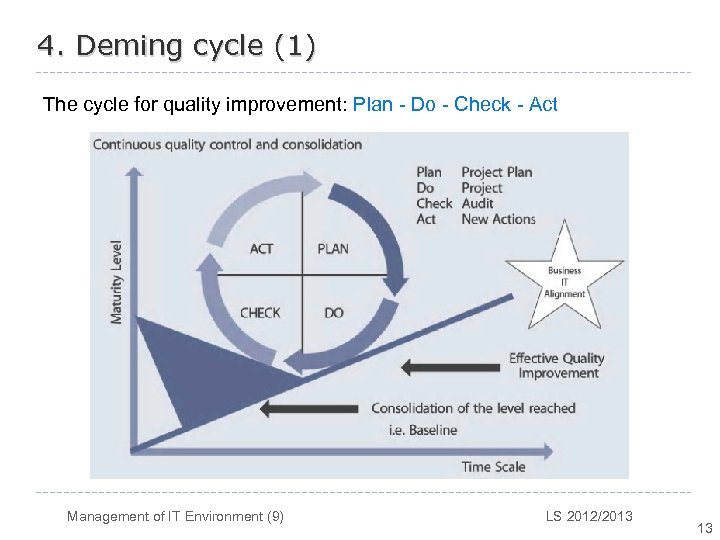 4. Deming cycle (1) The cycle for quality improvement: Plan - Do - Check