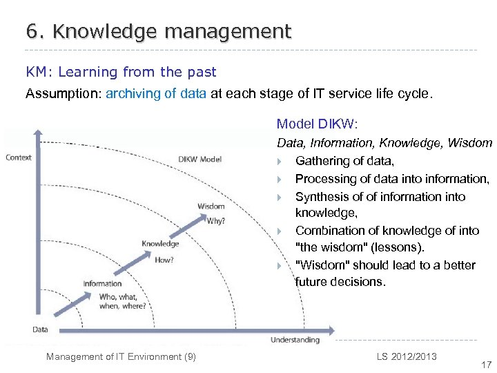 6. Knowledge management KM: Learning from the past Assumption: archiving of data at each