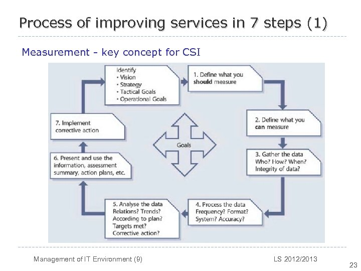 Process of improving services in 7 steps (1) Measurement - key concept for CSI