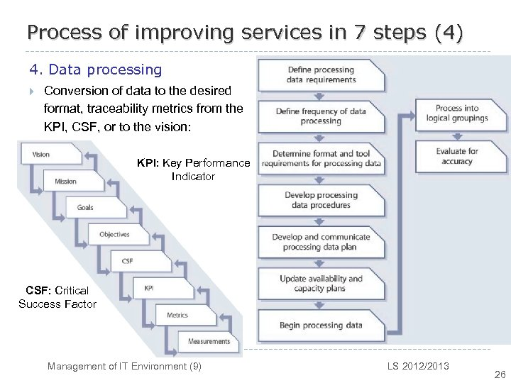 Process of improving services in 7 steps (4) 4. Data processing } Conversion of