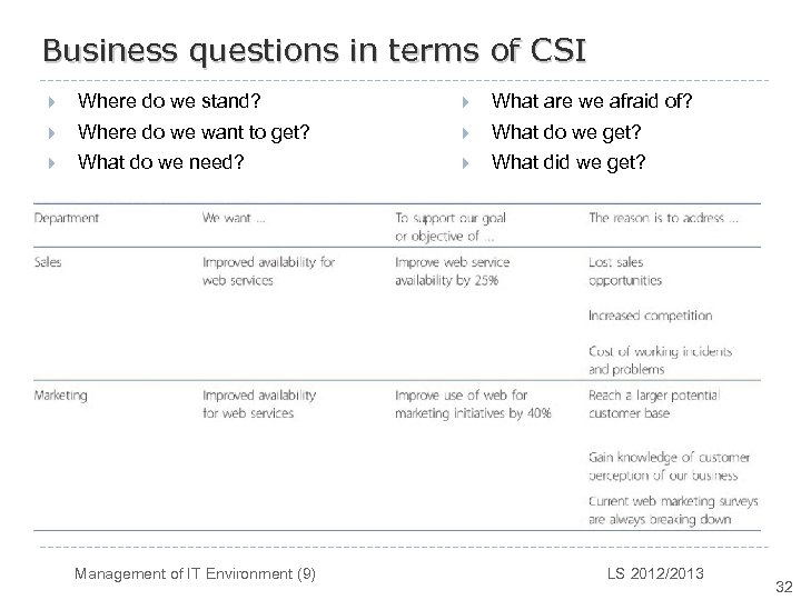 Business questions in terms of CSI } Where do we stand? } What are