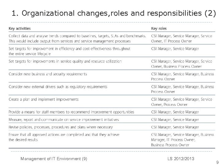 1. Organizational changes, roles and responsibilities (2) Management of IT Environment (9) LS 2012/2013