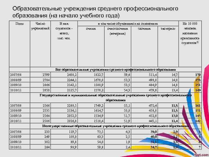 Образовательные учреждения среднего профессионального образования (на начало учебного года) Годы Число учреждений В них