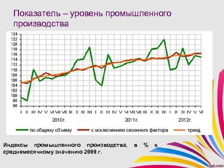 Показатель – уровень промышленного производства Индексы промышленного производства, среднемесячному значению 2009 г. в %