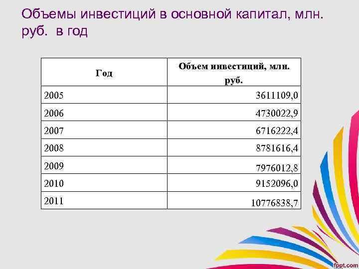 Объемы инвестиций в основной капитал, млн. руб. в год Год Объем инвестиций, млн. руб.