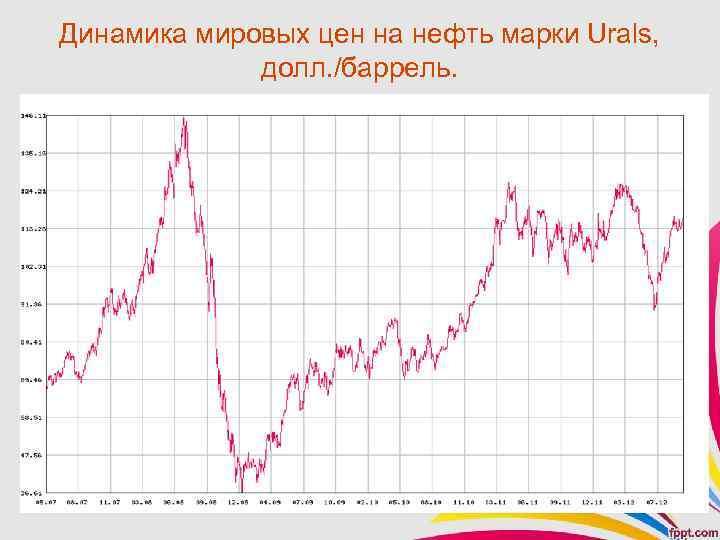 Динамика мировых цен на нефть марки Urals, долл. /баррель.