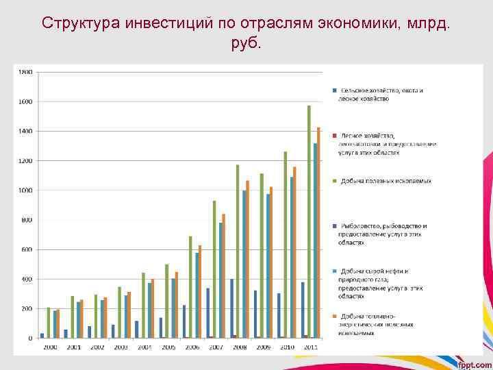 Структура инвестиций по отраслям экономики, млрд. руб.