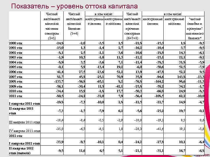 Показатель – уровень оттока капитала 2000 год 2001 год 2002 год 2003 год 2004