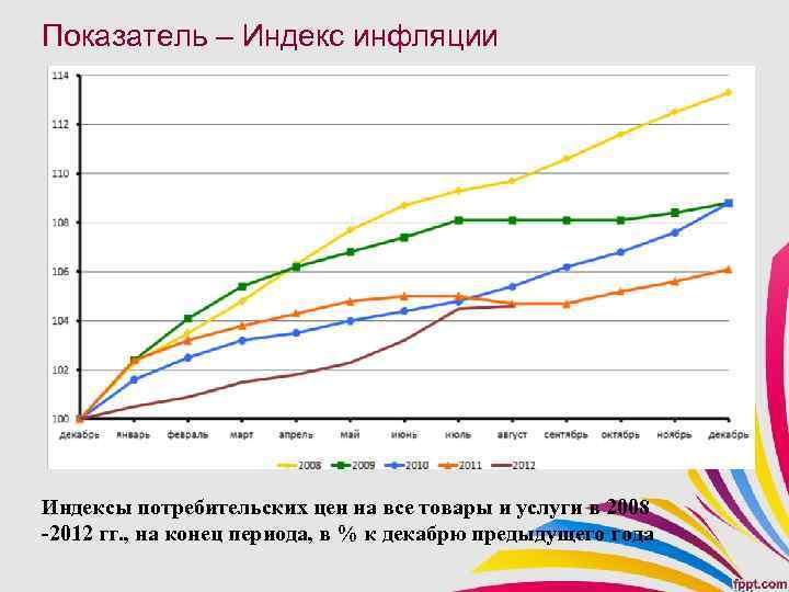 Показатель – Индекс инфляции Индексы потребительских цен на все товары и услуги в 2008