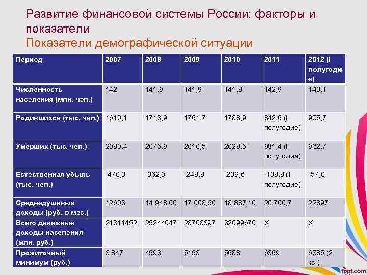 Развитие финансовой системы России: факторы и показатели Показатели демографической ситуации Период 2007 2008 2009